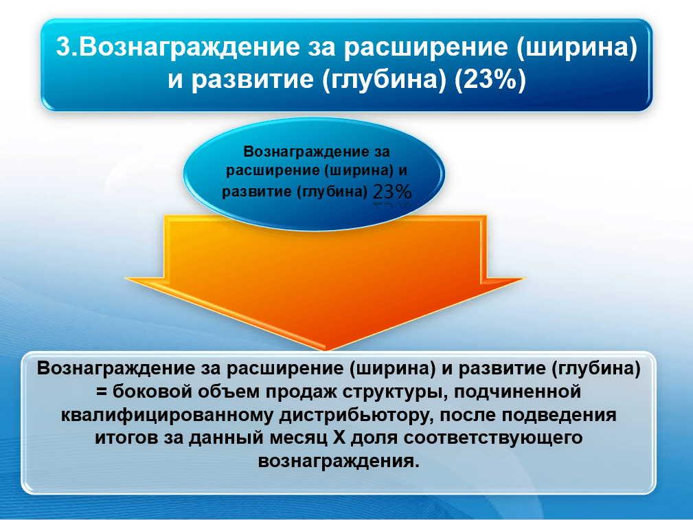 Вознаграждение за ширину и глубину 23%